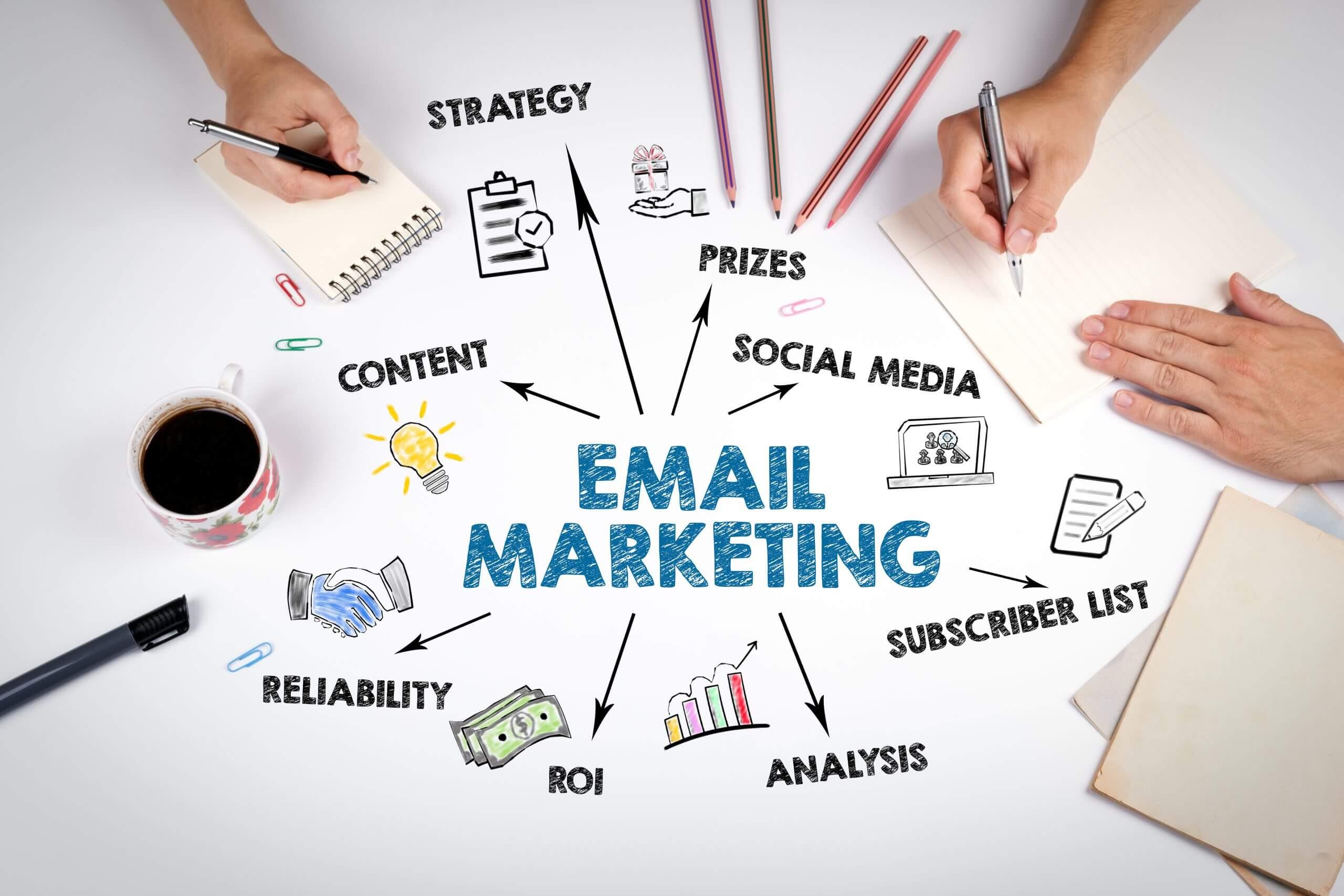 Real Estate Email Marketing - CHEM.digital