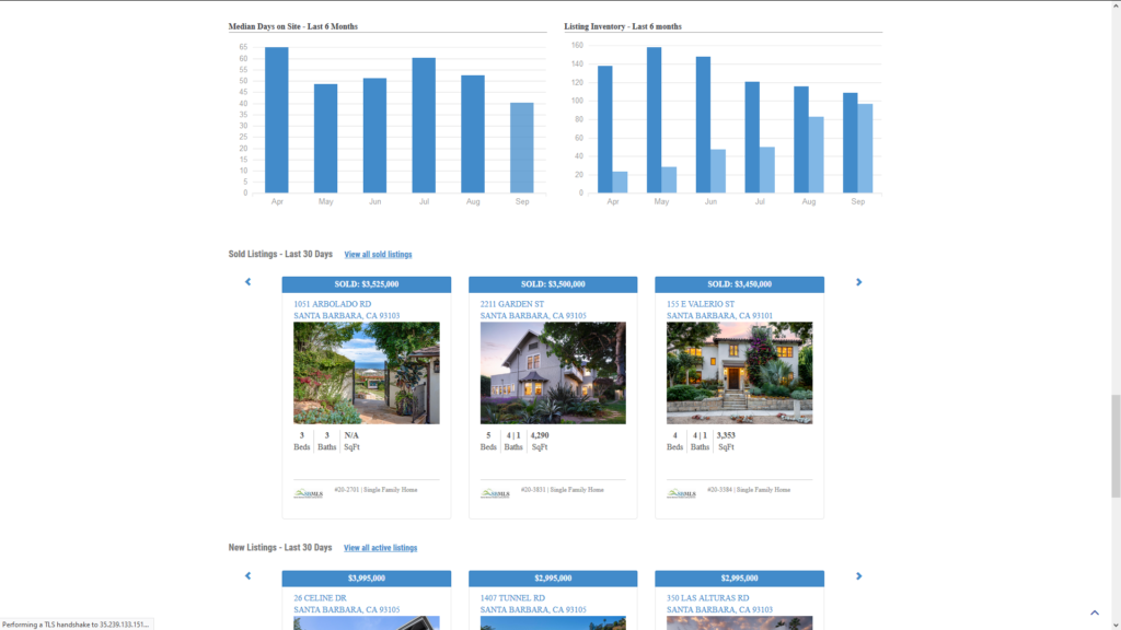 Custom WordPress IDX Real Estate Website Market Report