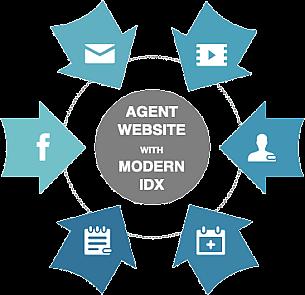 IDX Websites
